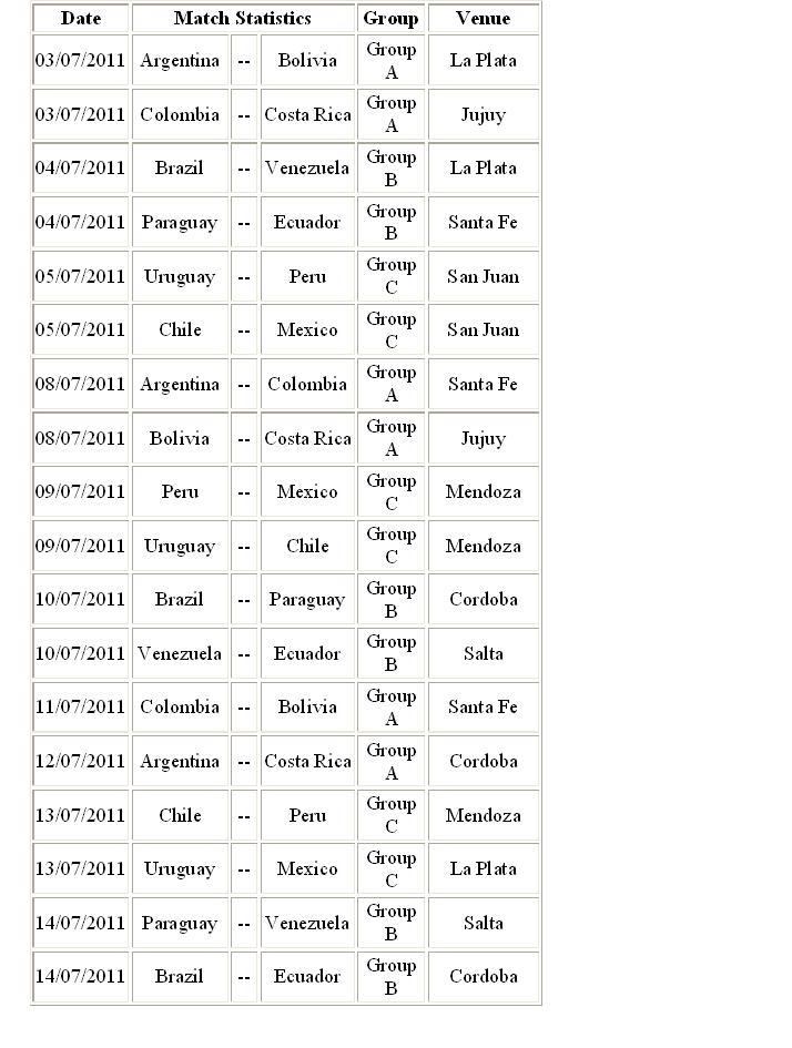 List of nations, matches schedule and group countries of Copa America 2011