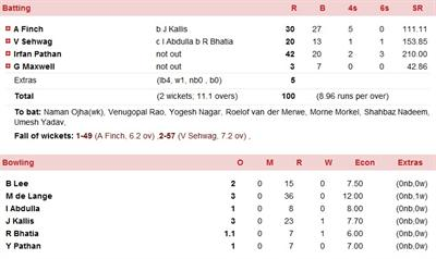 DD scores for KKR vs DD IPL 5